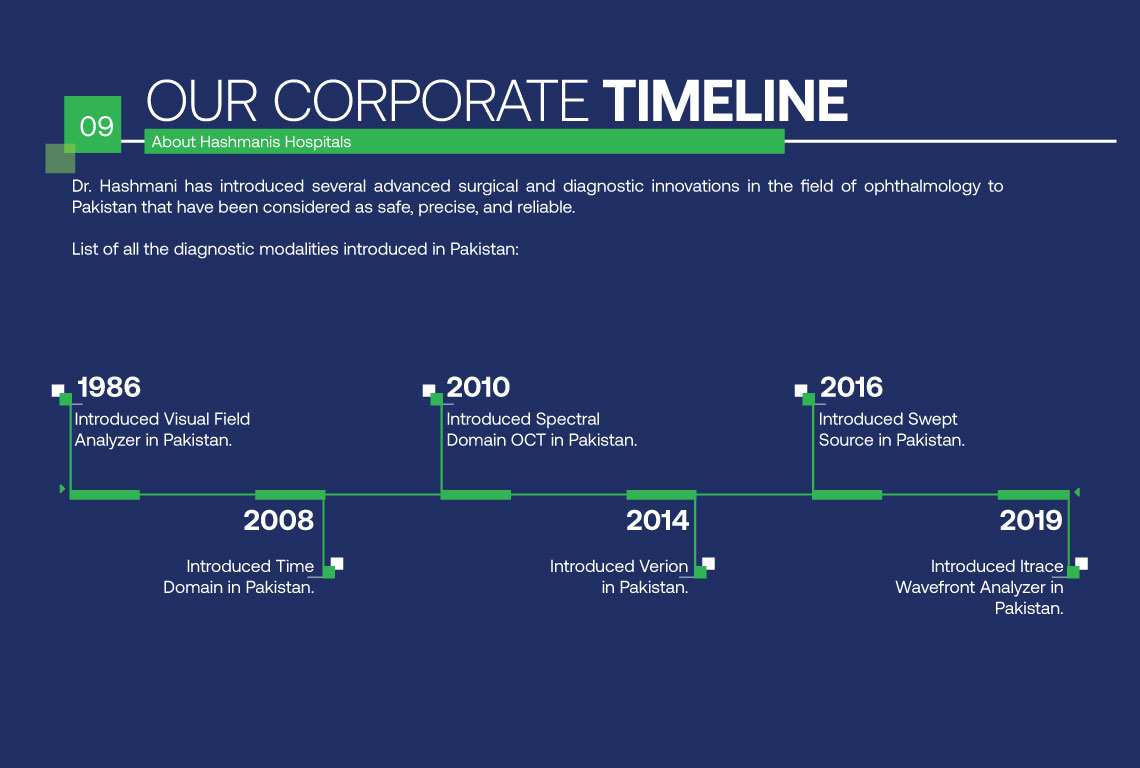 Our Corporate Timeline 09