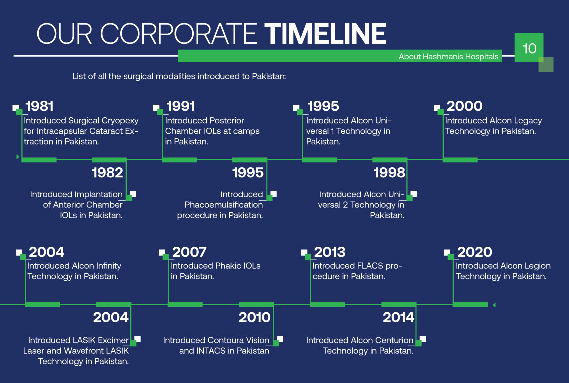 Our Corporate Timeline 10